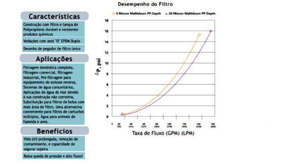 Gmar Ambiental - Série Violeta de Filtração - 02