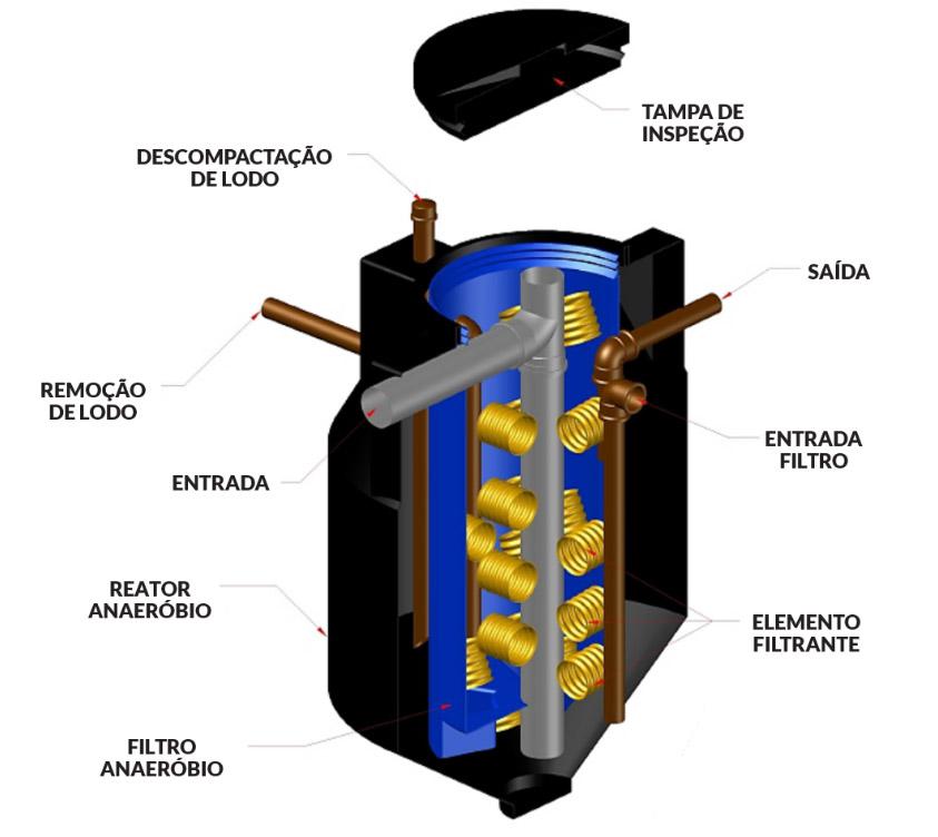 Gmar Ambiental - MULTIBIODIGESTOR - Estação de tratamento de esgotos sanitários - Anaeróbio - 02